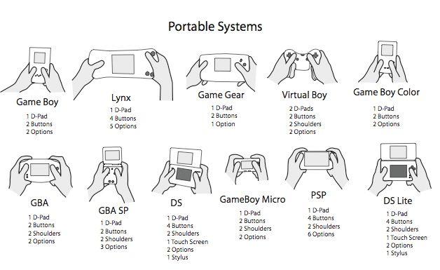 Evolution des consoles portables